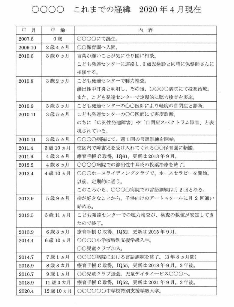 田中 ビネー 知能 検査